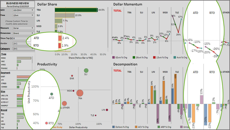 brand-productivity-chart